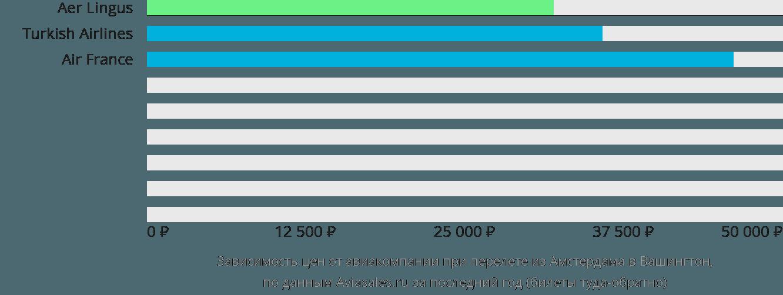 Динамика цен в зависимости от авиакомпании, совершающей перелет из Амстердама в Вашингтон