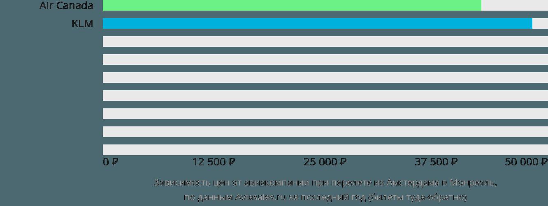 Динамика цен в зависимости от авиакомпании, совершающей перелет из Амстердама в Монреаль