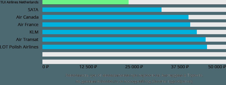 Динамика цен в зависимости от авиакомпании, совершающей перелет из Амстердама в Торонто
