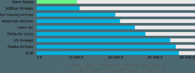 Динамика цен в зависимости от авиакомпании, совершающей перелет из Анкориджа