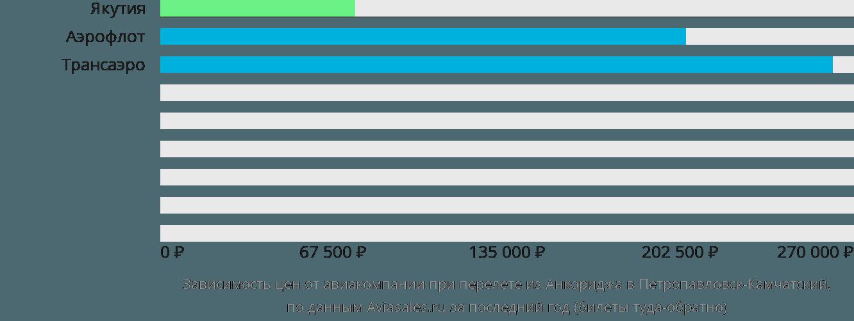 Динамика цен в зависимости от авиакомпании, совершающей перелет из Анкориджа в Петропавловск-Камчатский