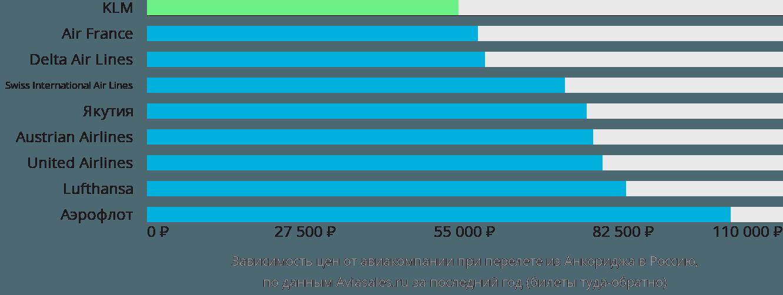 Динамика цен в зависимости от авиакомпании, совершающей перелет из Анкориджа в Россию