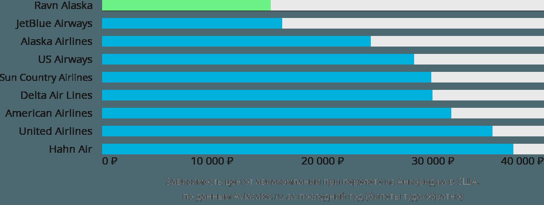 Динамика цен в зависимости от авиакомпании, совершающей перелёт из Анкориджа в США
