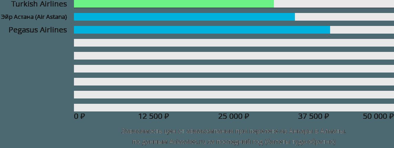 Динамика цен в зависимости от авиакомпании, совершающей перелет из Анкары в Алматы