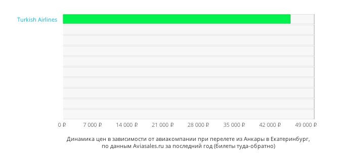 Динамика цен в зависимости от авиакомпании, совершающей перелет из Анкары в Екатеринбург