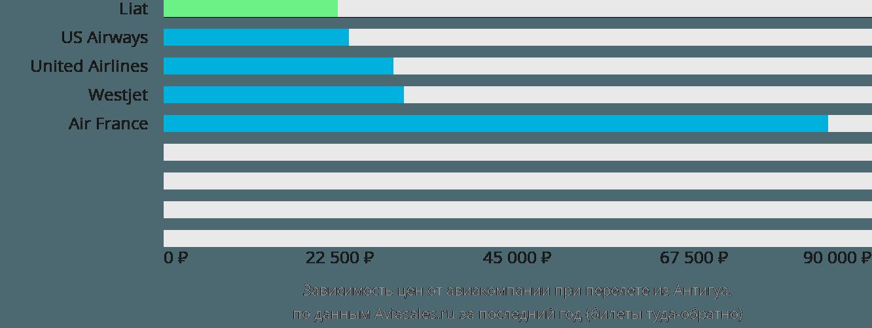 Динамика цен в зависимости от авиакомпании, совершающей перелет из Антигуа