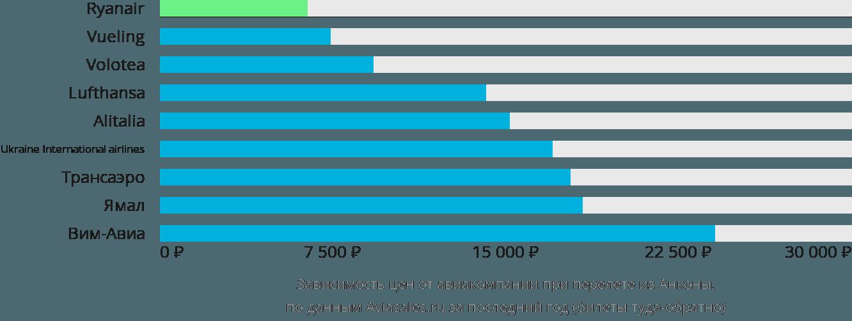 Динамика цен в зависимости от авиакомпании, совершающей перелет из Анконы