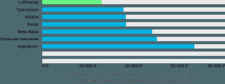Динамика цен в зависимости от авиакомпании, совершающей перелет из Анконы в Россию