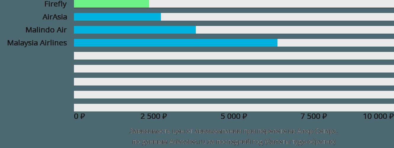 Динамика цен в зависимости от авиакомпании, совершающей перелет из Алор-Сетара