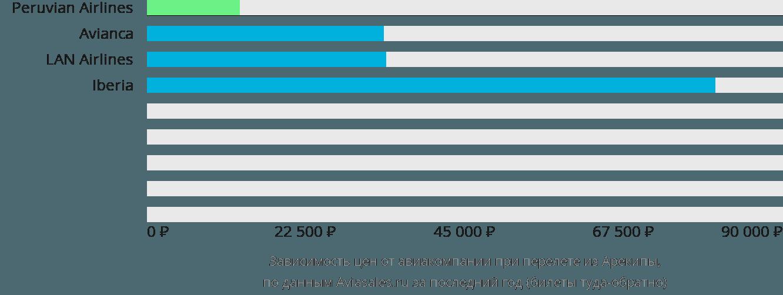 Динамика цен в зависимости от авиакомпании, совершающей перелет из Арекипы