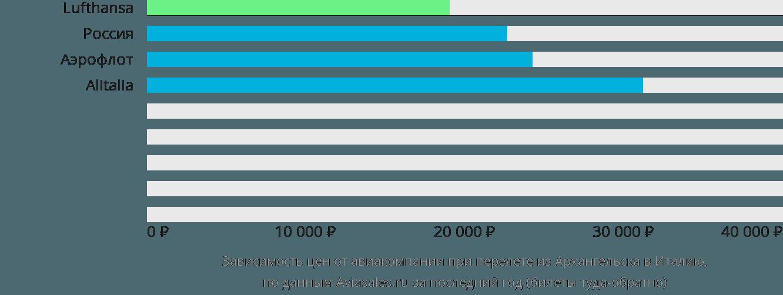 Динамика цен в зависимости от авиакомпании, совершающей перелет из Архангельска в Италию
