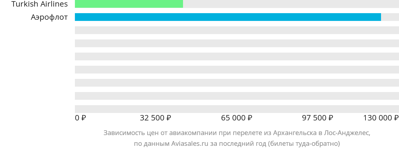Динамика цен в зависимости от авиакомпании, совершающей перелет из Архангельска в Лос-Анджелес