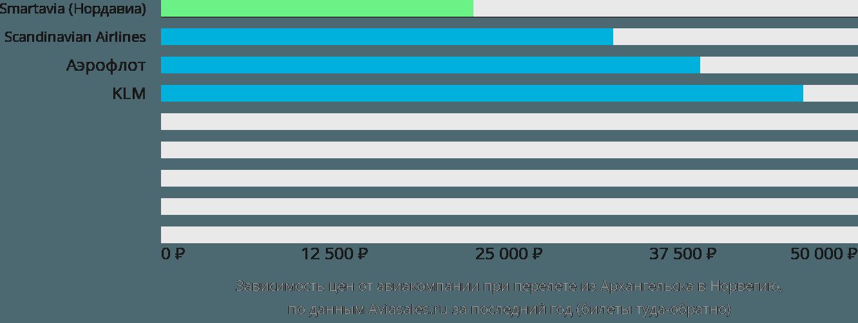 Динамика цен в зависимости от авиакомпании, совершающей перелёт из Архангельска в Норвегию