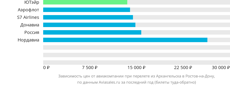 Динамика цен в зависимости от авиакомпании, совершающей перелет из Архангельска в Ростов-на-Дону