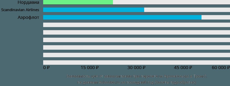 Динамика цен в зависимости от авиакомпании, совершающей перелет из Архангельска в Тромсё