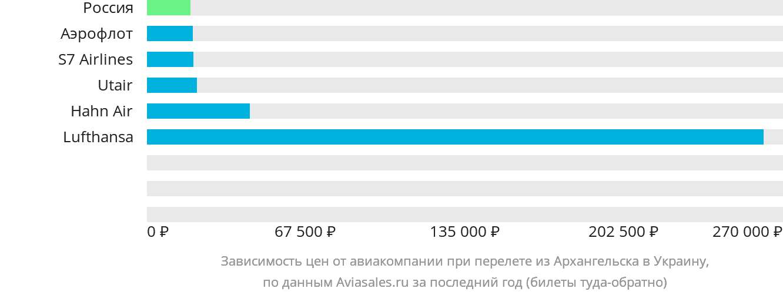 Динамика цен в зависимости от авиакомпании, совершающей перелет из Архангельска в Украину