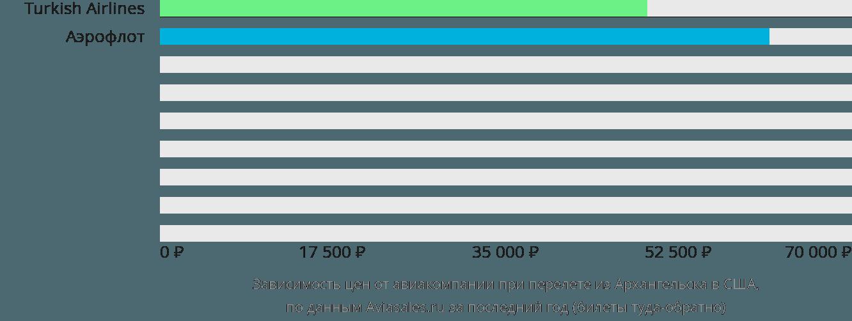 Динамика цен в зависимости от авиакомпании, совершающей перелет из Архангельска в США