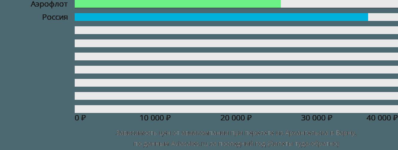 Динамика цен в зависимости от авиакомпании, совершающей перелет из Архангельска в Варну
