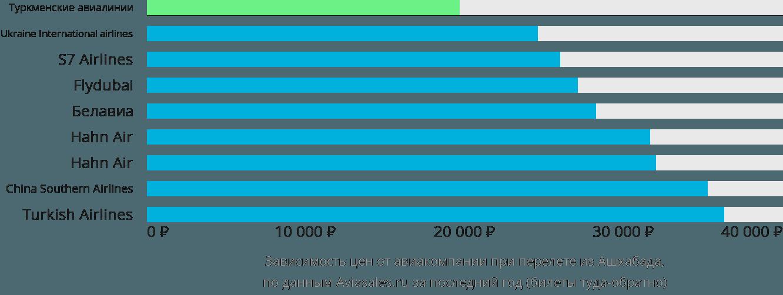 Динамика цен в зависимости от авиакомпании, совершающей перелет из Ашхабада