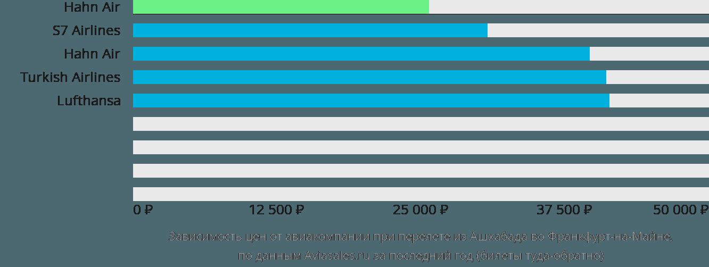 Динамика цен в зависимости от авиакомпании, совершающей перелет из Ашхабада во Франкфурт-на-Майне