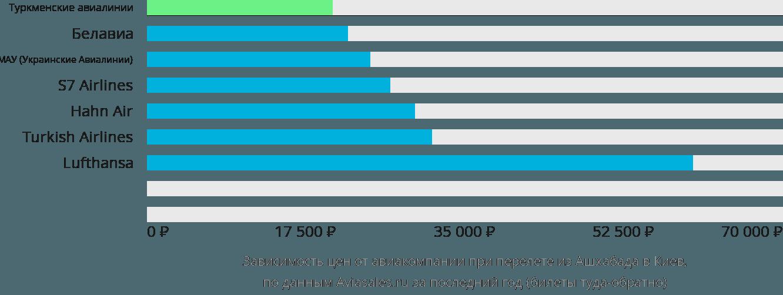 Динамика цен в зависимости от авиакомпании, совершающей перелет из Ашхабада в Киев
