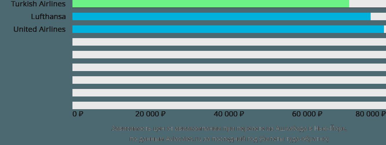Динамика цен в зависимости от авиакомпании, совершающей перелет из Ашхабада в Нью-Йорк