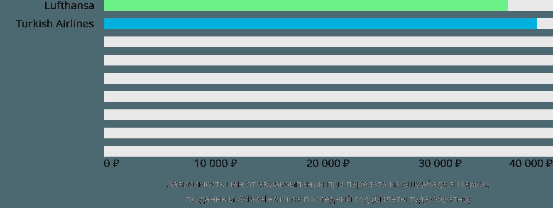 Динамика цен в зависимости от авиакомпании, совершающей перелет из Ашхабада в Париж