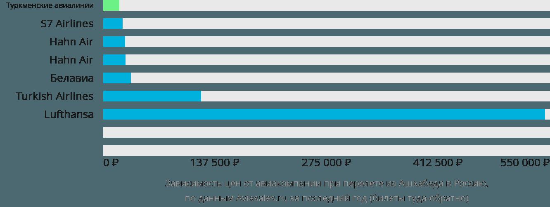 Динамика цен в зависимости от авиакомпании, совершающей перелет из Ашхабада в Россию