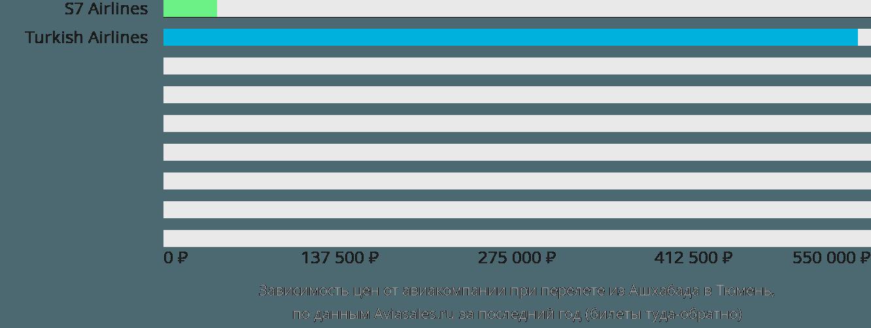 Динамика цен в зависимости от авиакомпании, совершающей перелет из Ашхабада в Тюмень