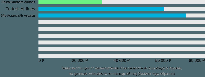 Динамика цен в зависимости от авиакомпании, совершающей перелет из Ашхабада в Урумчи
