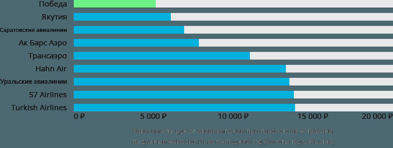 Динамика цен в зависимости от авиакомпании, совершающей перелет из Астрахани
