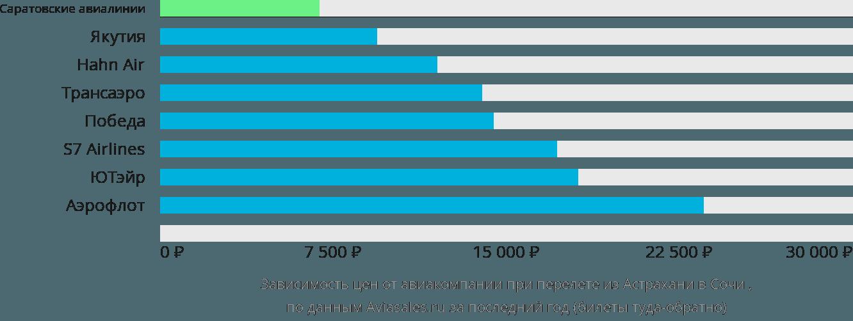 Динамика цен в зависимости от авиакомпании, совершающей перелет из Астрахани в Сочи