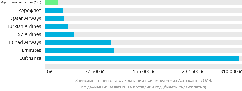 Динамика цен в зависимости от авиакомпании, совершающей перелет из Астрахани в ОАЭ