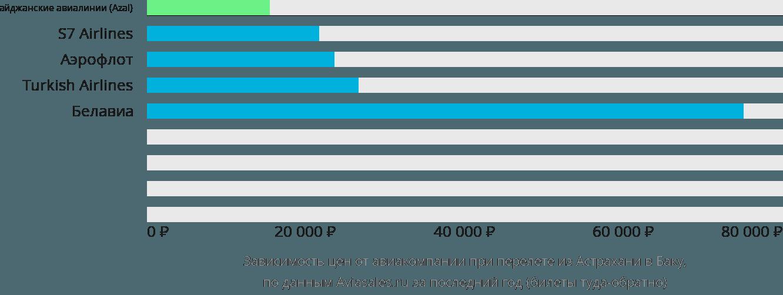 Динамика цен в зависимости от авиакомпании, совершающей перелет из Астрахани в Баку