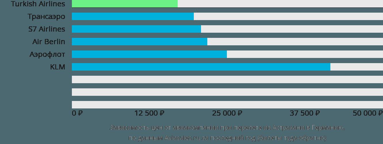 Динамика цен в зависимости от авиакомпании, совершающей перелёт из Астрахани в Германию