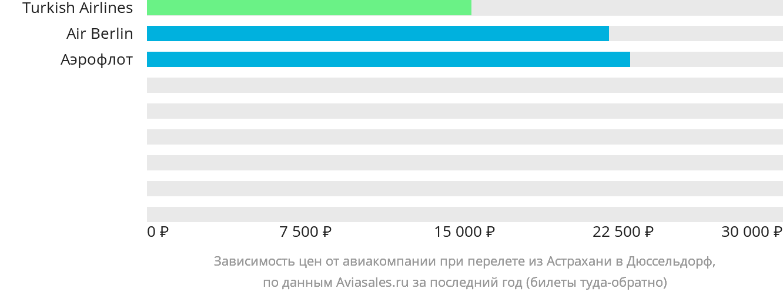Динамика цен в зависимости от авиакомпании, совершающей перелет из Астрахани в Дюссельдорф