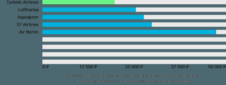 Динамика цен в зависимости от авиакомпании, совершающей перелет из Астрахани в Испанию
