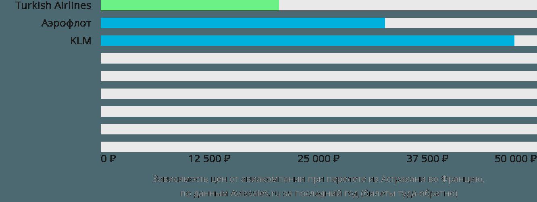 Динамика цен в зависимости от авиакомпании, совершающей перелет из Астрахани во Францию