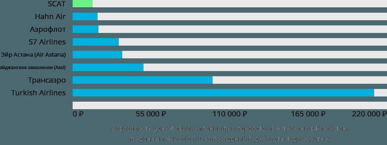 Динамика цен в зависимости от авиакомпании, совершающей перелёт из Астрахани в Казахстан