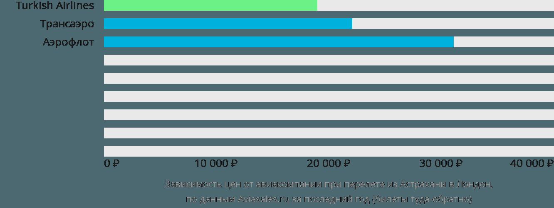 Динамика цен в зависимости от авиакомпании, совершающей перелет из Астрахани в Лондон