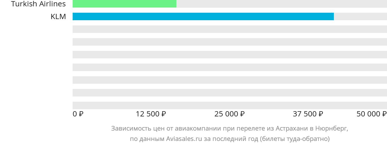 Динамика цен в зависимости от авиакомпании, совершающей перелет из Астрахани в Нюрнберг