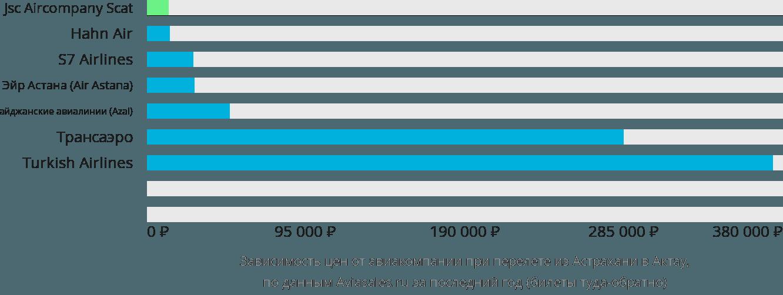 Динамика цен в зависимости от авиакомпании, совершающей перелет из Астрахани в Актау