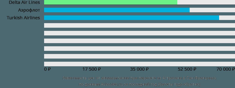 Динамика цен в зависимости от авиакомпании, совершающей перелет из Астрахани в Сан-Франциско