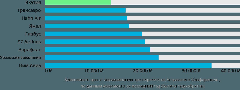 Динамика цен в зависимости от авиакомпании, совершающей перелет из Астрахани в Симферополь