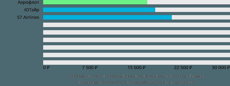 Динамика цен в зависимости от авиакомпании, совершающей перелет из Астрахани в Тюмень