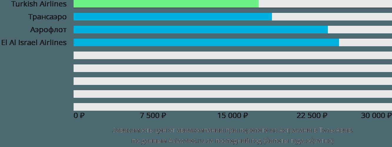 Динамика цен в зависимости от авиакомпании, совершающей перелет из Астрахани в Тель-Авив