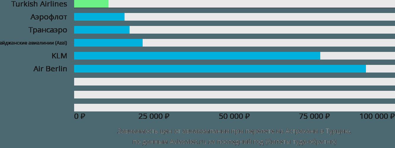 Динамика цен в зависимости от авиакомпании, совершающей перелет из Астрахани в Турцию