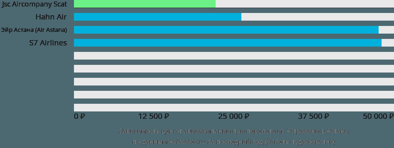Динамика цен в зависимости от авиакомпании, совершающей перелет из Астрахани в Астану