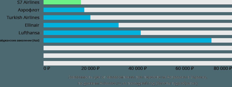 Динамика цен в зависимости от авиакомпании, совершающей перелёт из Астрахани в Украину