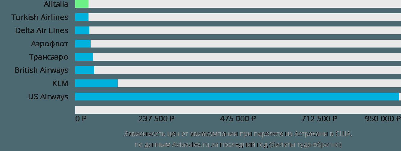 Динамика цен в зависимости от авиакомпании, совершающей перелёт из Астрахани в США